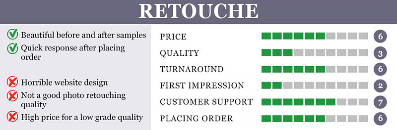 Top 10 Photo Retouching Services Reviews